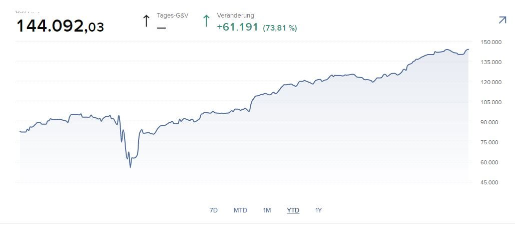Meine Tradingperformance von Januar – November 2020
