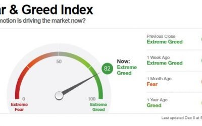 Blasenbildung an dem Märkten? Mein weiteres Vorgehen